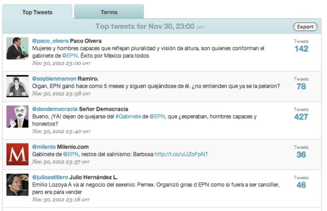 Los mensajes más difundidos a las 17:00 horas de la Ciudad de México.