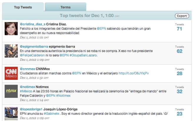 Los mensajes más difundidos a las 19:00 horas de la Ciudad de México.