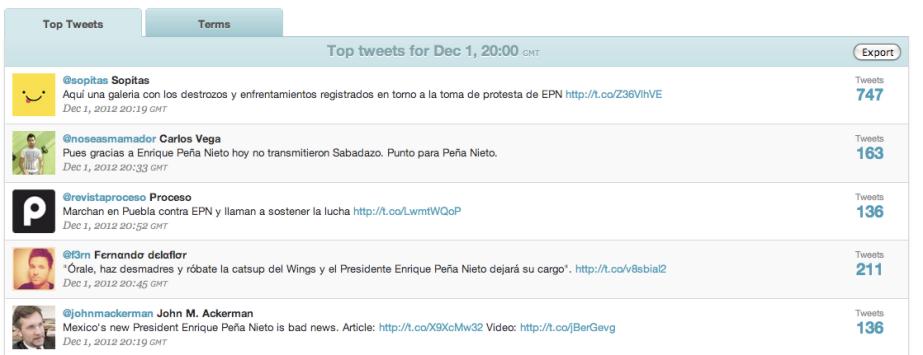 Finalmente, el panorama de mensajes más difundidos a las 14:00 horas de la capital.