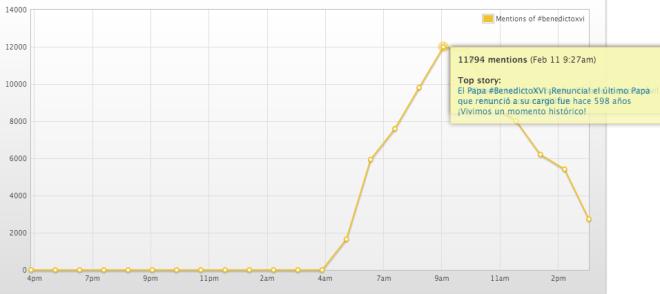 La imagen de Topsy, hora por hora, sobre la actividad alrededor del hashtag #Benedicto16.