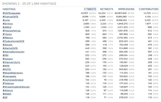 Hashtags-Maestros