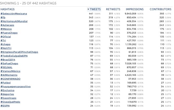 Hashtags-Tena