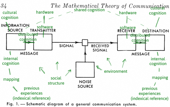 MathematicalTheoryofCommunication-Interdisciplinary