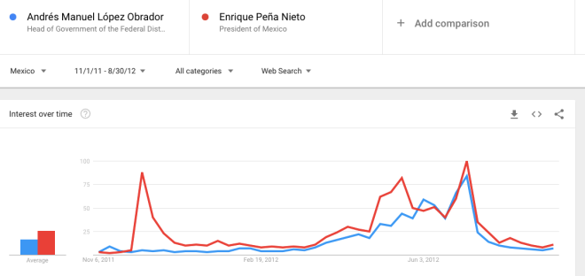 AMLOvsEPN-GoogleTrends-2012