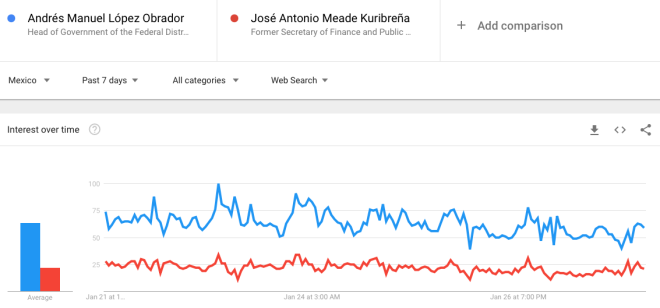 MeadeVsAMLO-GoogleTrends