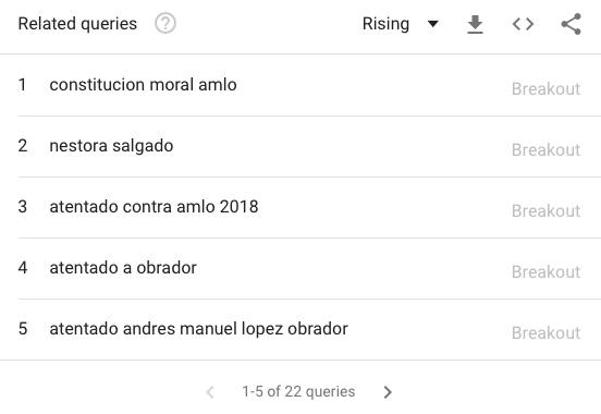 AMLO-Búsquedas-Meade vs. López Obrador vs. Anaya | Semana 12 | Del 20 al 26 de febrero del 2018
