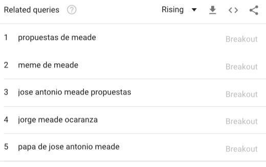 Meade-Búsquedas-Precampañas