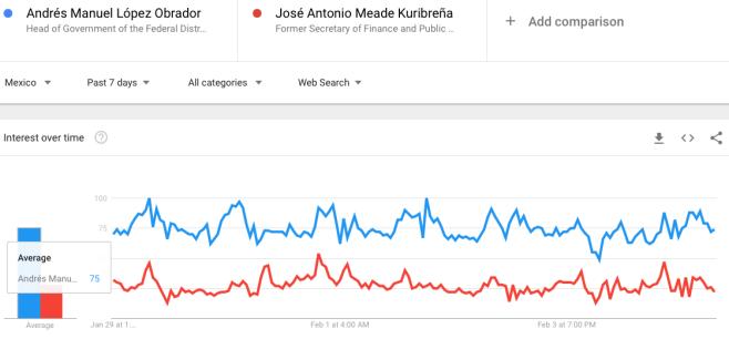 Meade vs. López Obrador | Semana 9 | Del 30 de enero al 5 de febrero del 2018-Comprativo-GoogleTrends