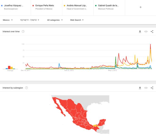 GoogleTrends-PanoramaElecciónPresidencial-2012