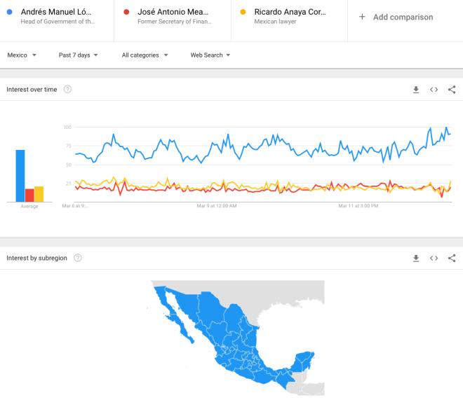 Meade vs. López Obrador vs. Anaya | Semana 13 | Del 5 al 13 de marzo del 2018--GoogleTrends