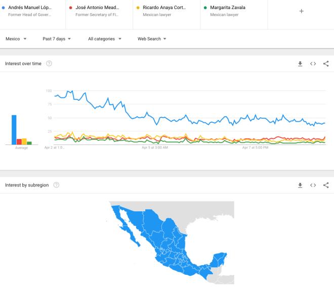 Meade-AMLO-Anaya-Zavala-OKOK-GoogleTrends