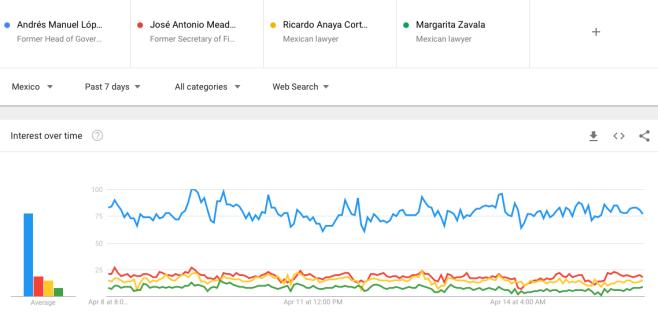 Meade vs. López Obrador vs. Anaya vs. Zavala | Semana 19 | Del 10 al 16 de abril --GoogleTrends