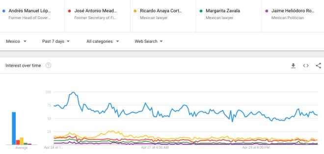 Meade vs. López Obrador vs. Anaya vs. Zavala | Semana 21 | Del 23 al 30 de abril--GoogleTrends