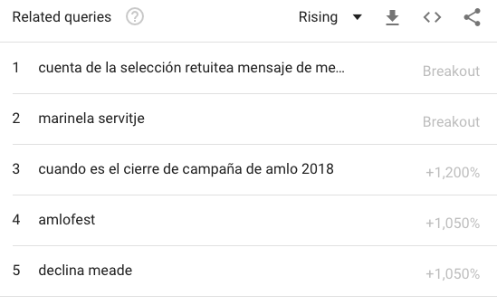 Meade-GoogleTrends-Cierre